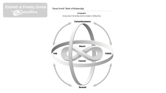 Human Relationship Mastery